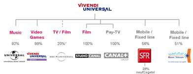"""Résultat de recherche d'images pour """"groupe vivendi"""""""""""
