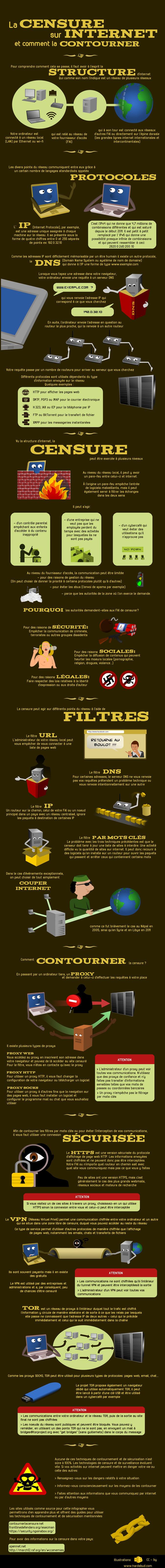 Infographie : la censure sur Internet