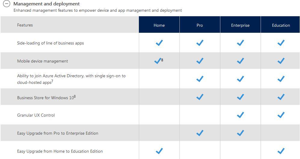 Windows 10 : Microsoft détaille les différences entre les