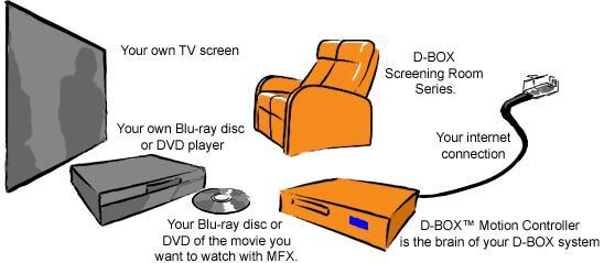 d box le cin ma dynamique la maison en test pop culture numerama. Black Bedroom Furniture Sets. Home Design Ideas