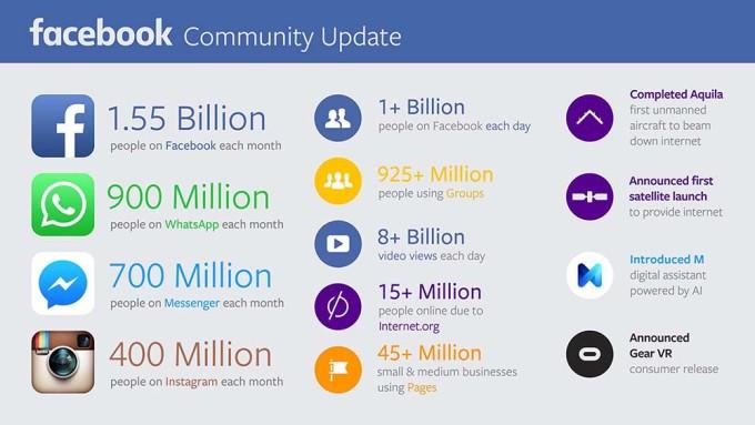 1 humain sur 7 va chaque jour sur Facebook