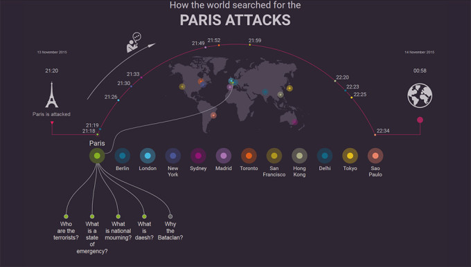 Google attentats à Paris