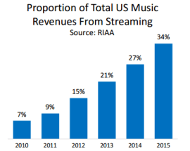 Evolution des revenus du streaming