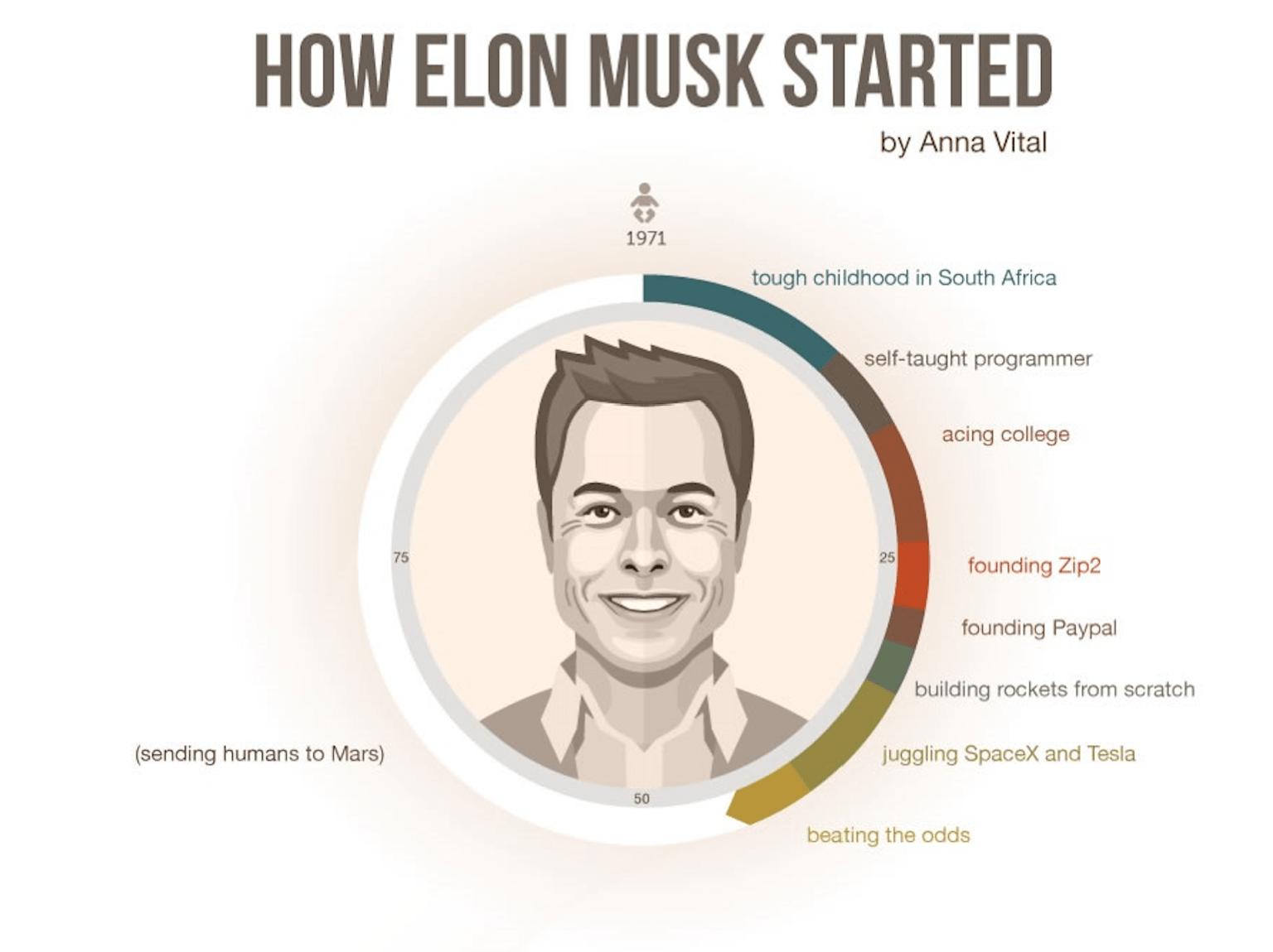 De PayPal à SpaceX : la vie d'Elon Musk en une infographie ...