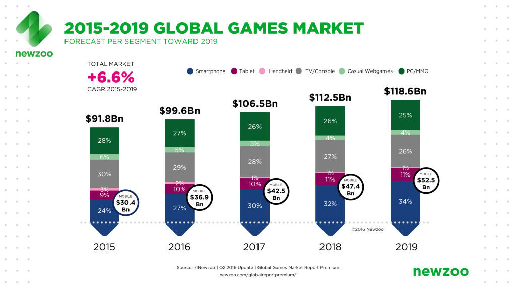 Newzoo_Global_Games_Market_Revenue_Growth_2015-2019-1