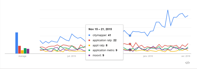 Popularité de Citymapper sur Google Trends France