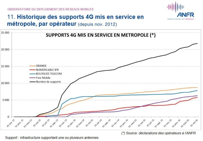 Supports 4G mis en service mai 2016
