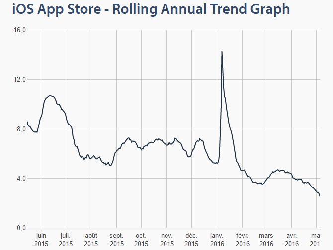 trend-graph