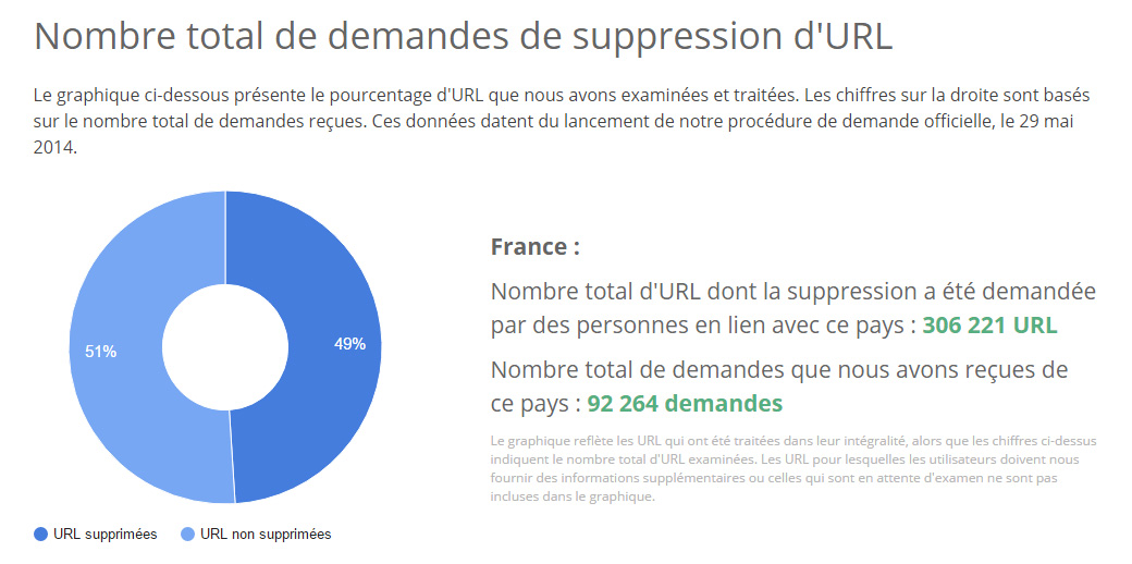 URL-supprimees