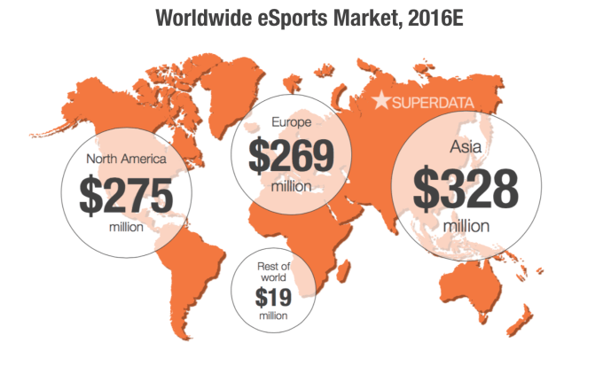 SuperData-Worldwide-eSports-Market-2016