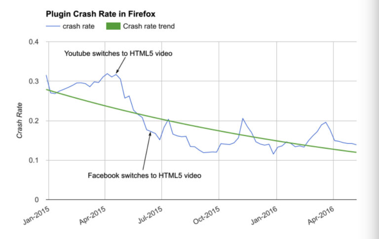 Crash rate Firefox Flash
