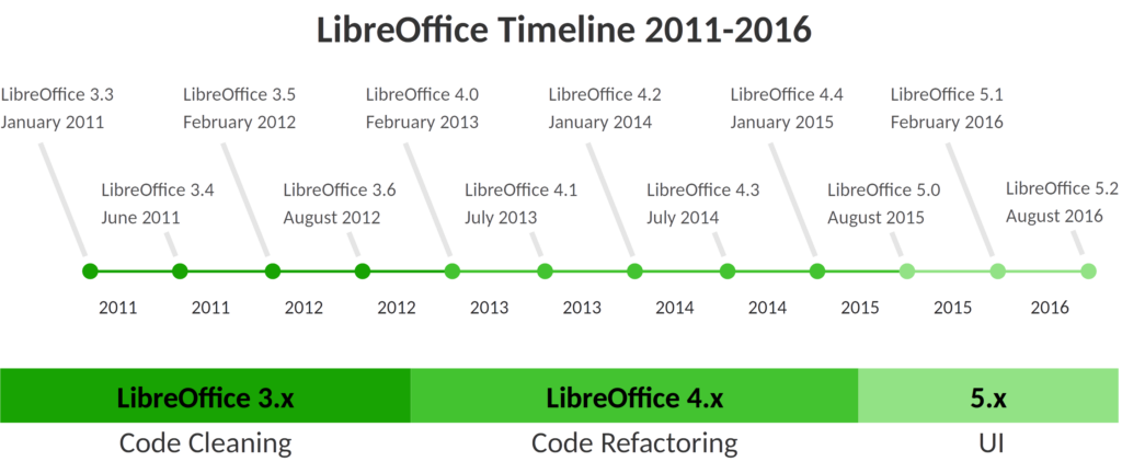 LibreOffice RoadMap