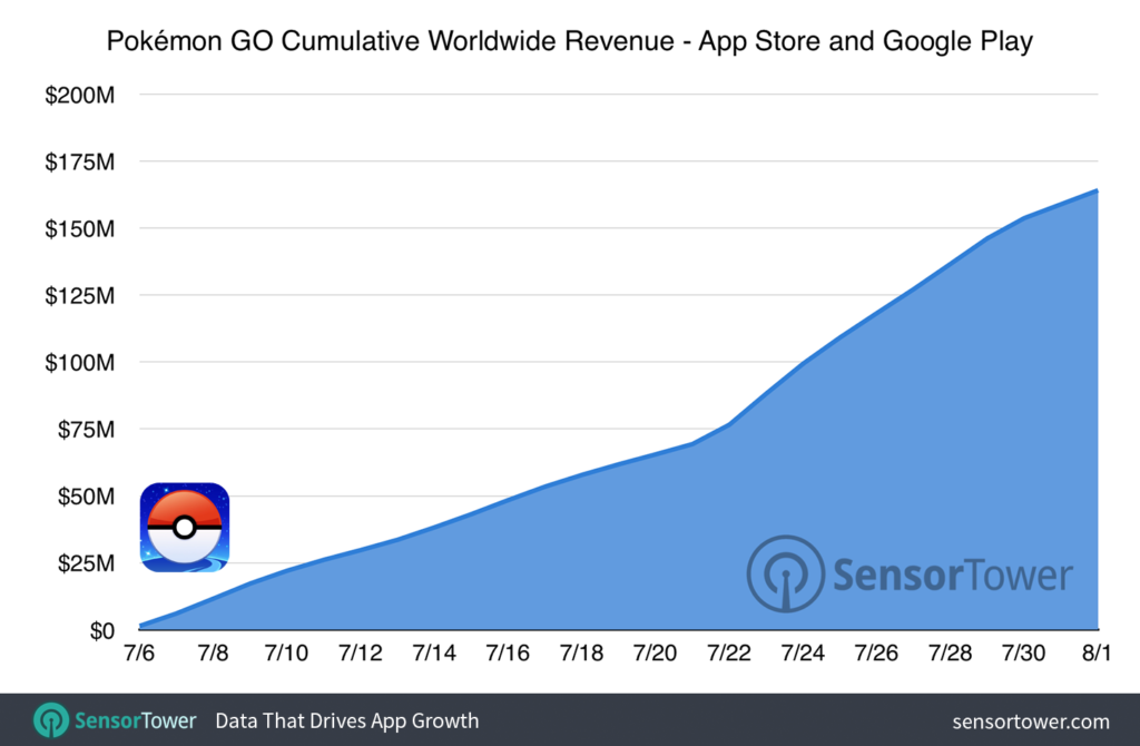 pokemon-go-160-million-cumulative-revenue