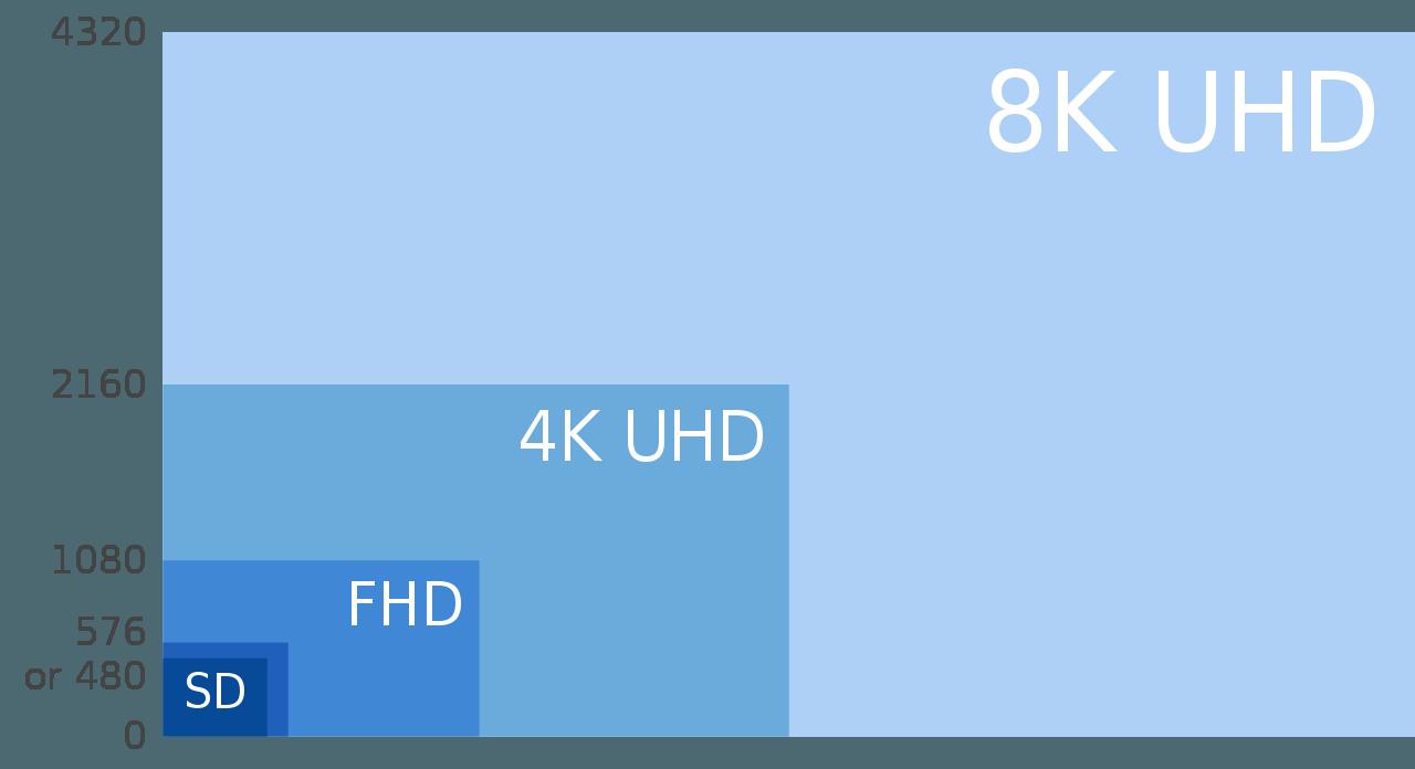 AV1 : un codec libre et gratuit pour les vidéos au format 4K UHD arrive enfin