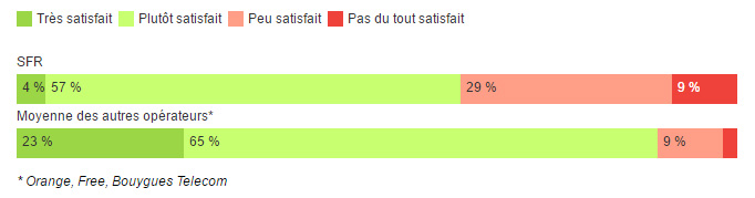 satisfaction-sfr