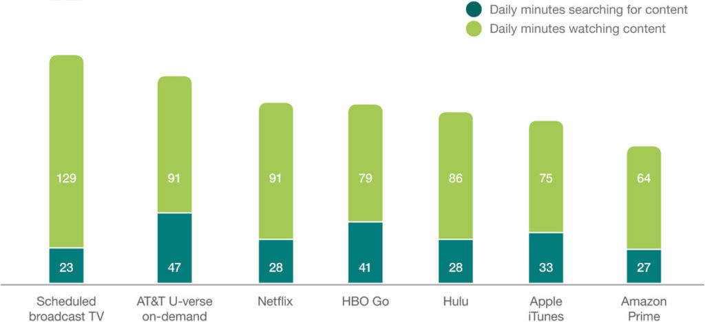 Source: Ericsson ConsumerLab, TV and Media 2016 Base: Population aged 16-69 with broadband at home who watch any type of TV/video at least weekly in the US.