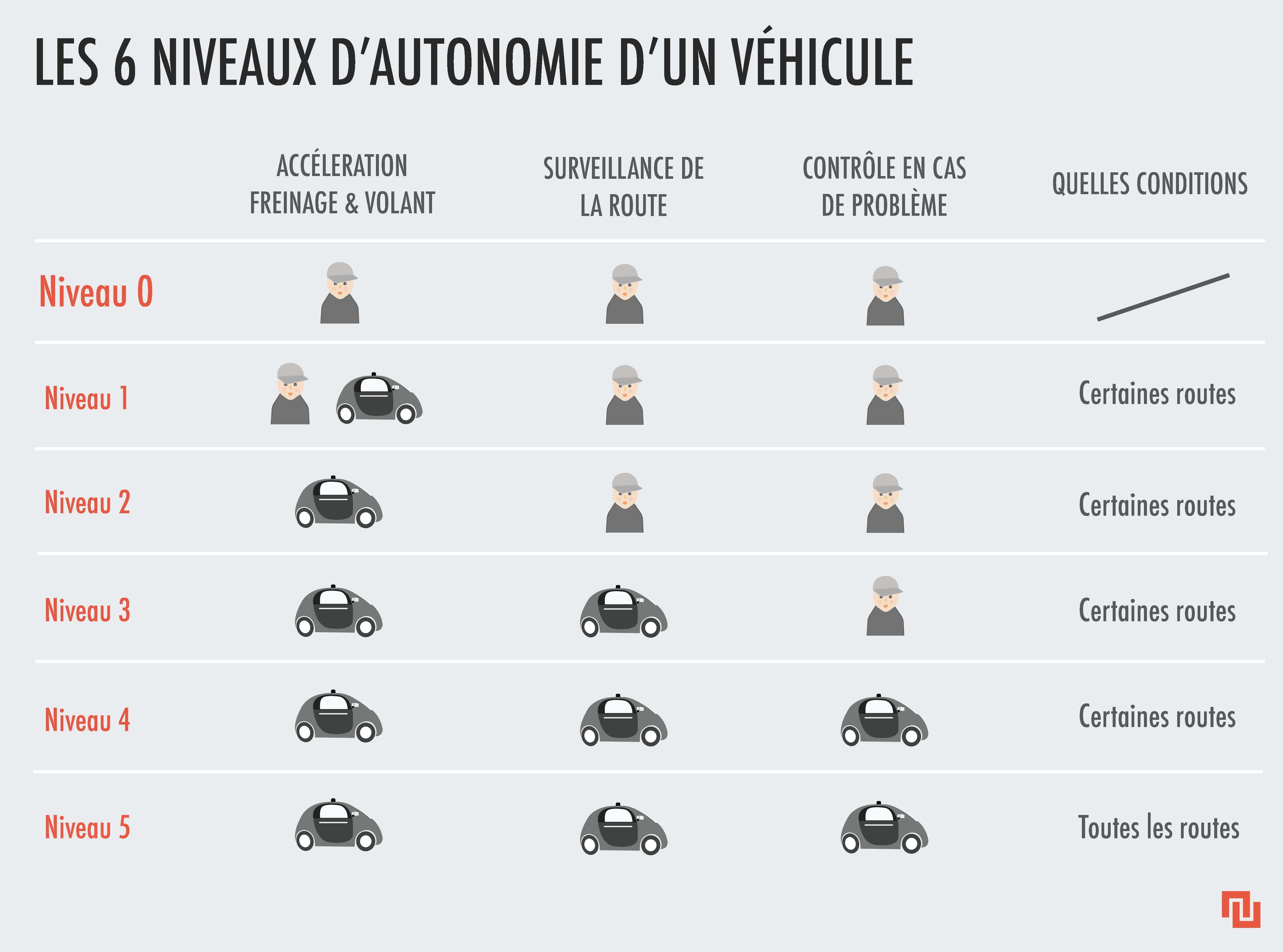 voiture autonome autopilote assistance quelles diff rences entre les niveaux de conduite. Black Bedroom Furniture Sets. Home Design Ideas