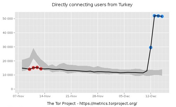 tor-direct-connection-rise-turkey