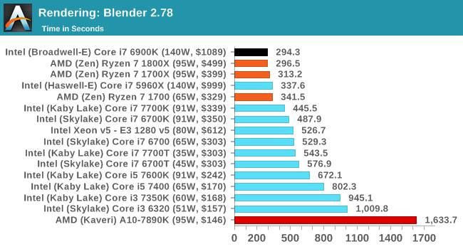 AMD Ryzen 7 85876