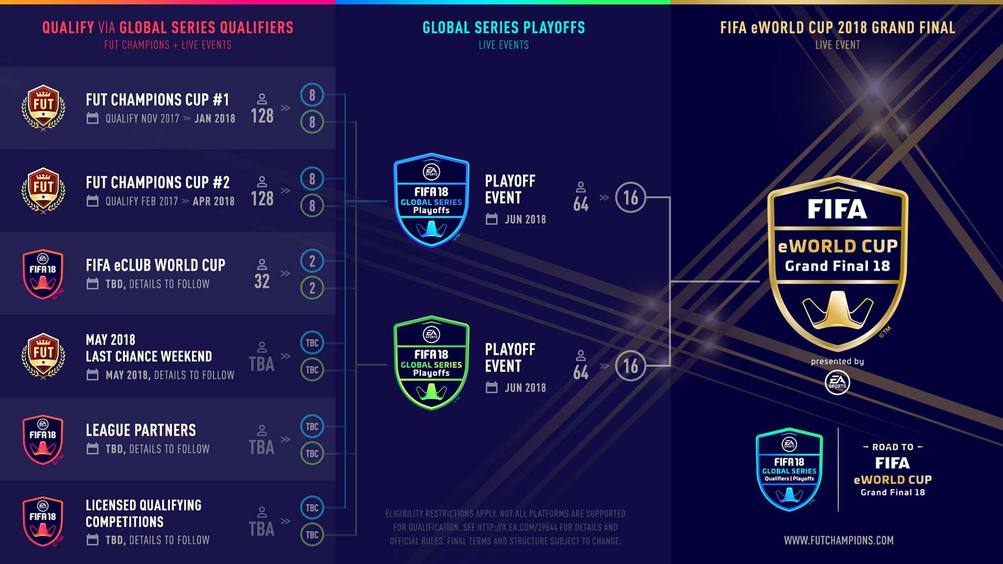Calendrier Qualification Coupe Du Monde.Ea Annonce La Eworld Cup Sur Fifa 2018 En Meme Temps Que La