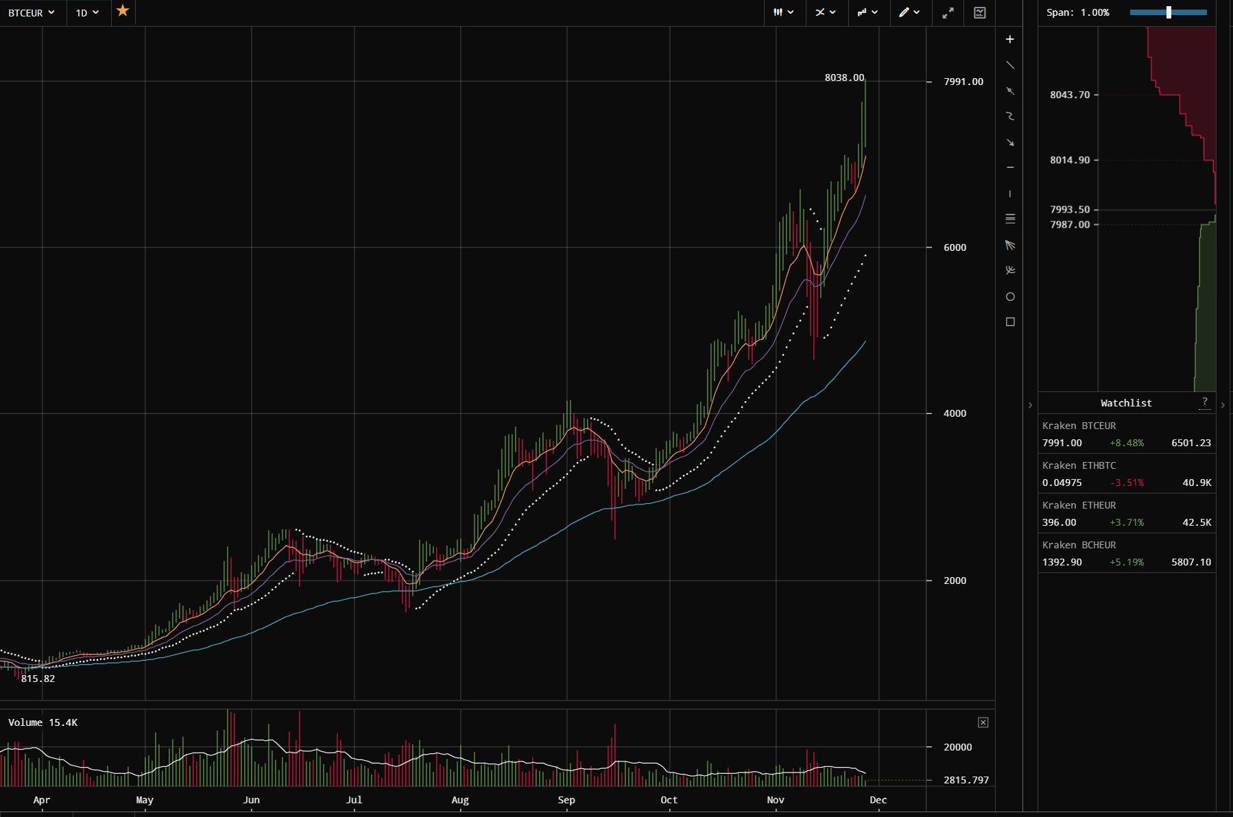 Le cours du Bitcoin dépasse les 10 000 dollars