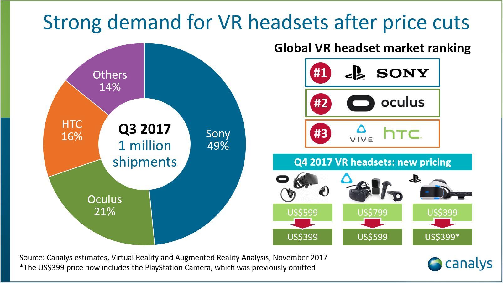 Le début de l'essor des casques VR ? Les