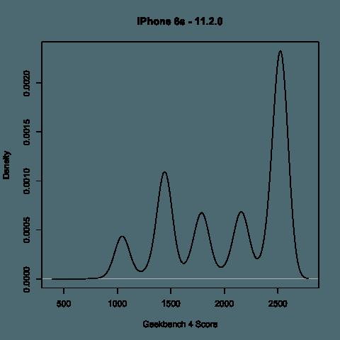 Apple aurait volontairement ralenti votre iPhone 6 - 6S - 7 ?