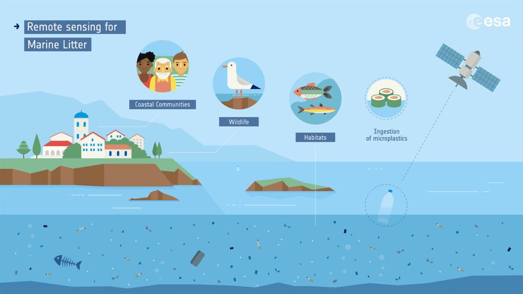 ESA océan plastique