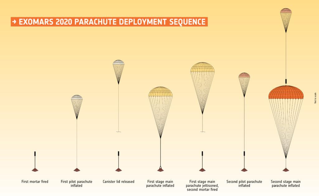 ExoMars 2020 parachutes