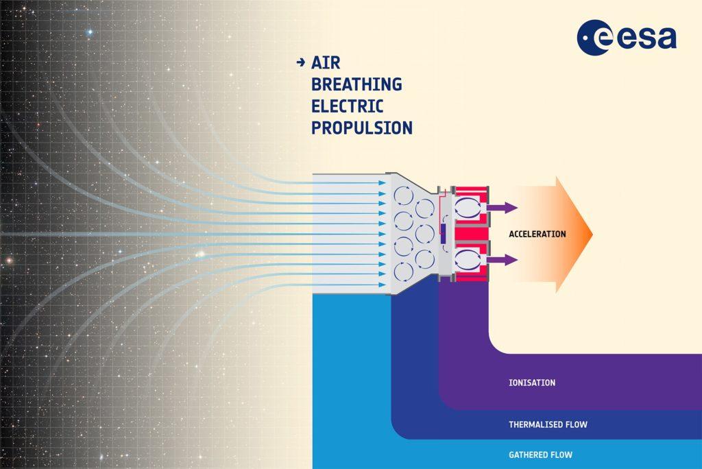 moteur-ionique-fonctionnement-avec-air