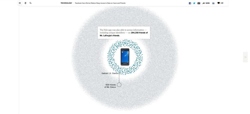 Facebook NYT graphe social
