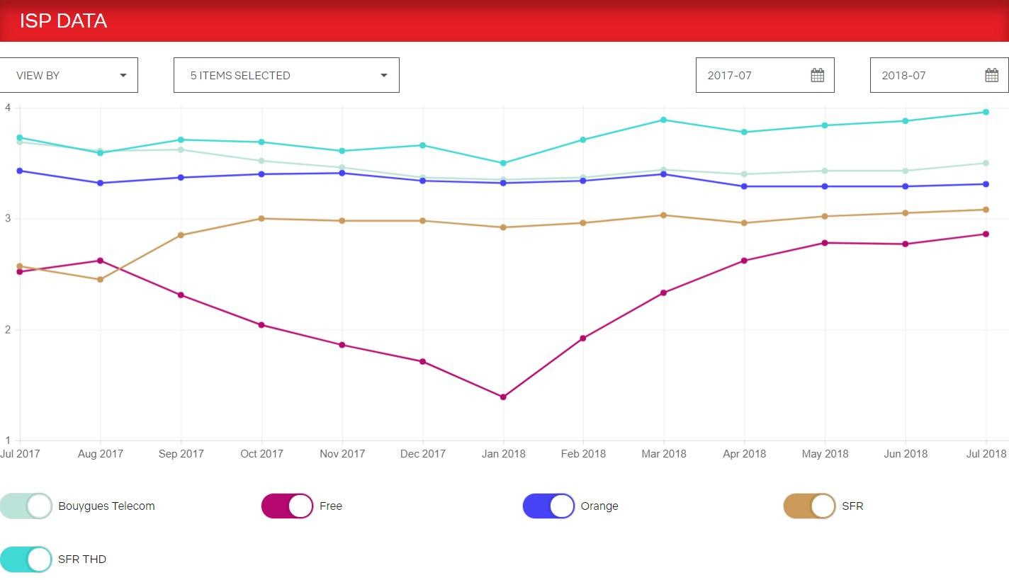 Netflix s'améliore (légèrement) pour les abonnés Free - Tech