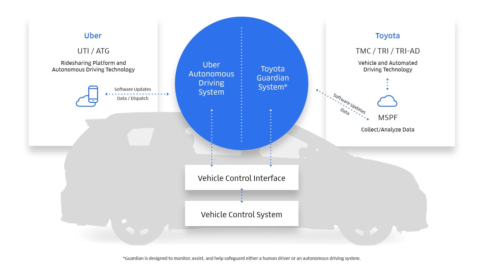 Le partage des compétences entre Uber et Toyota