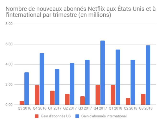 Netflix A Desormais 137 Millions D Abonnes Dans Le Monde Et