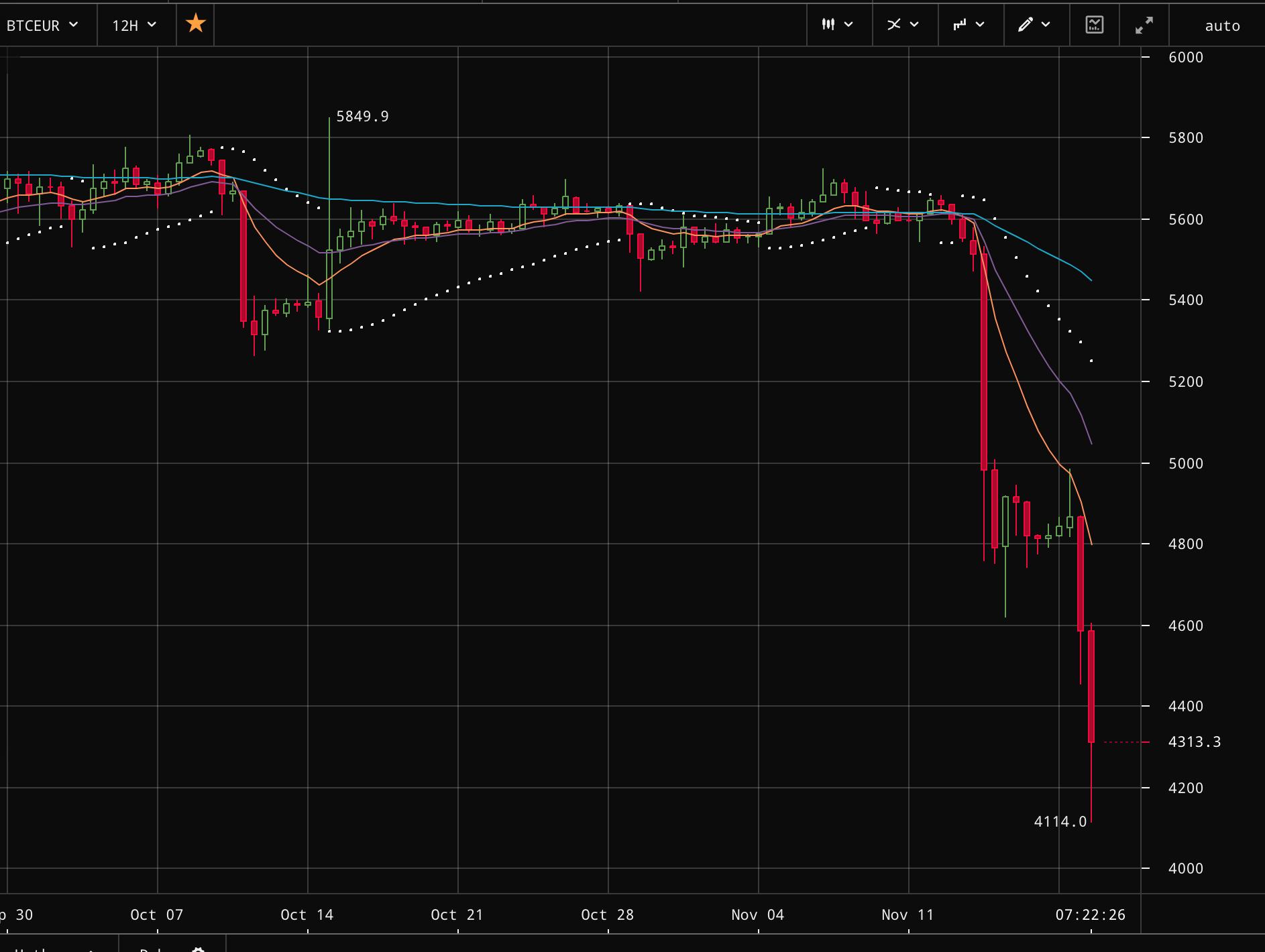 Le bitcoin s'écroule sous la barre des 5 000 dollars