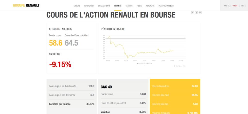 Cours de l'action Renault en bourse