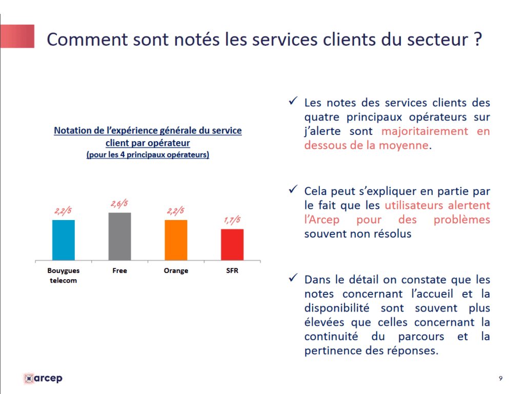 notes services clients