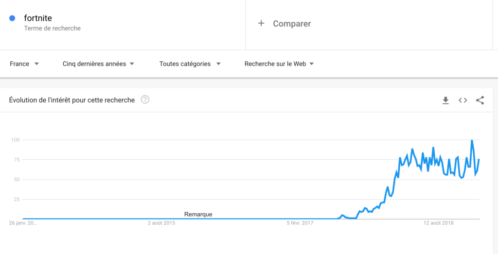 Au Fait, Pourquoi Fortnite S'appelle Fortnite ?