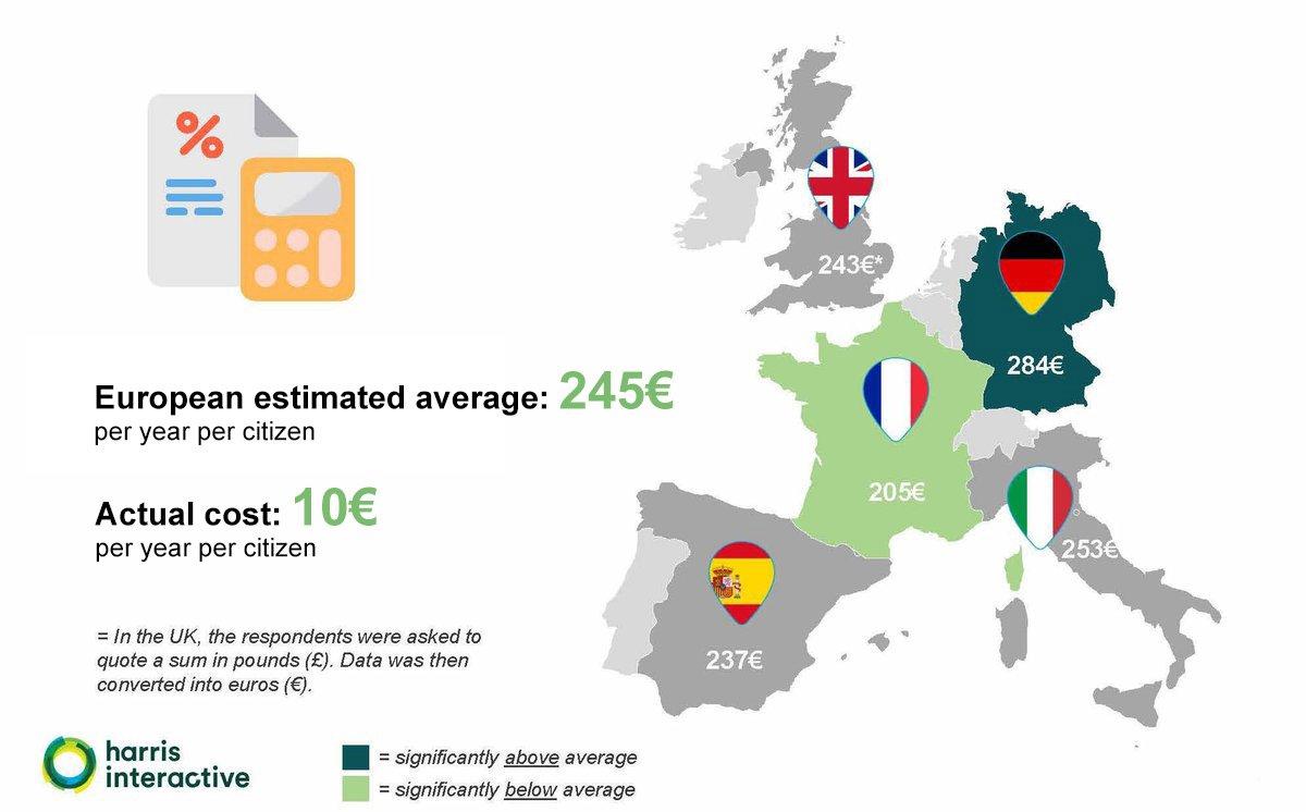 Les Européens pensent (à tort) que les activités spatiales leur coûte un pognon de dingue