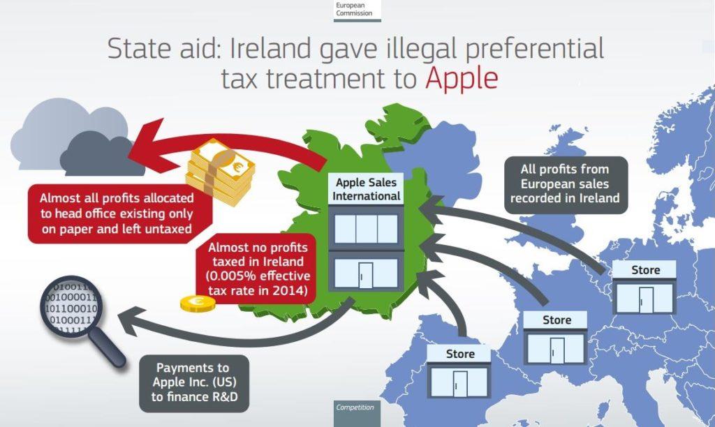 Apple Irlande aide d'Etat