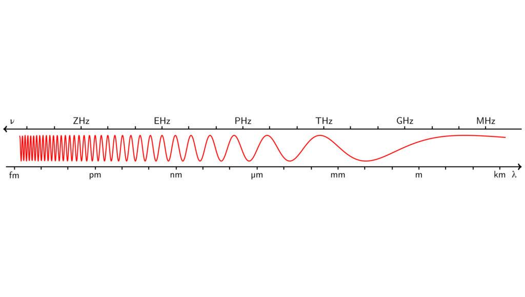 Fréquences et longueur d'ondes