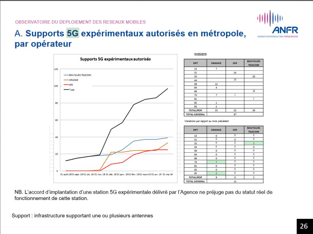 Sites expérimentaux 5G ANFR