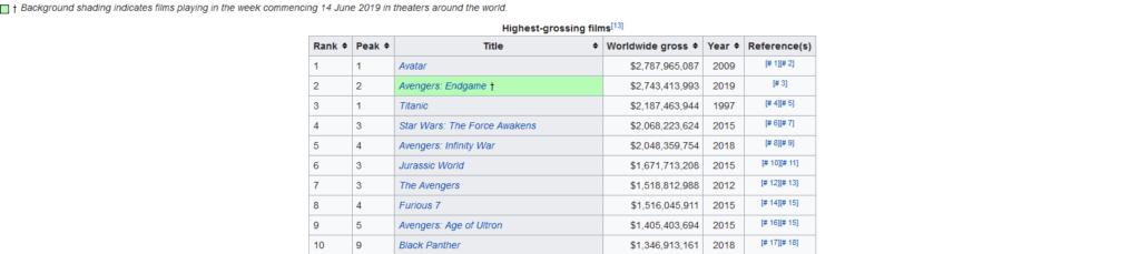 Liste des plus gros succès du box-office mondial