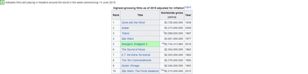 Liste films avec l'inflation