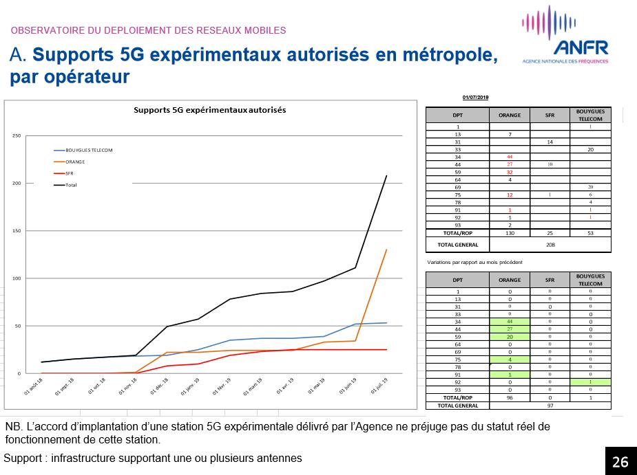 5G stations juin