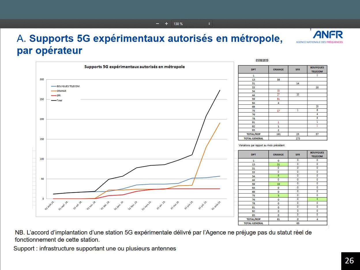 Orange multiplie les stations expérimentales en 5G en France