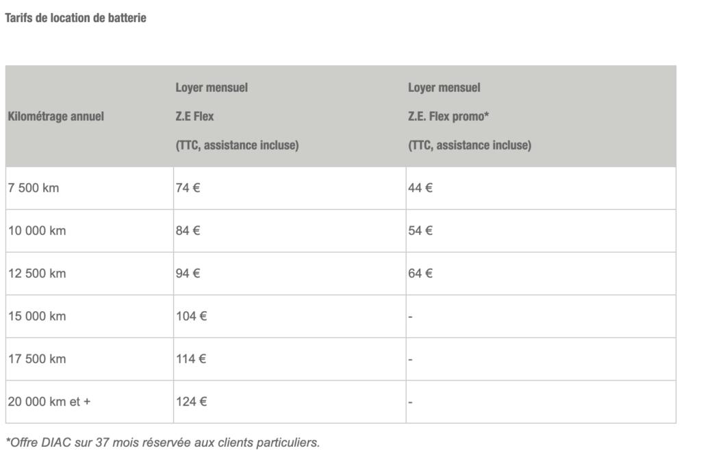 Tableau tarifs location batterie Renault Zoé 2019
