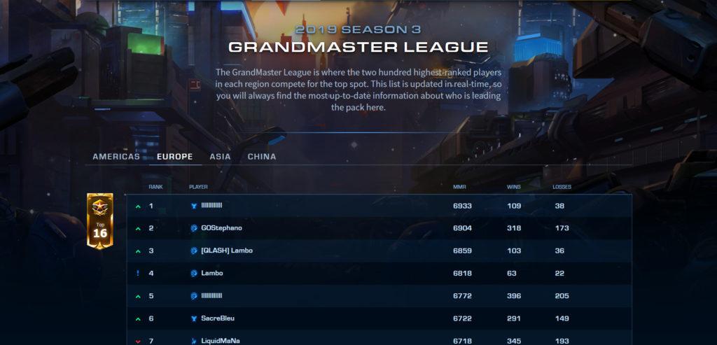 Grandmaster Leaderboards StarCraft