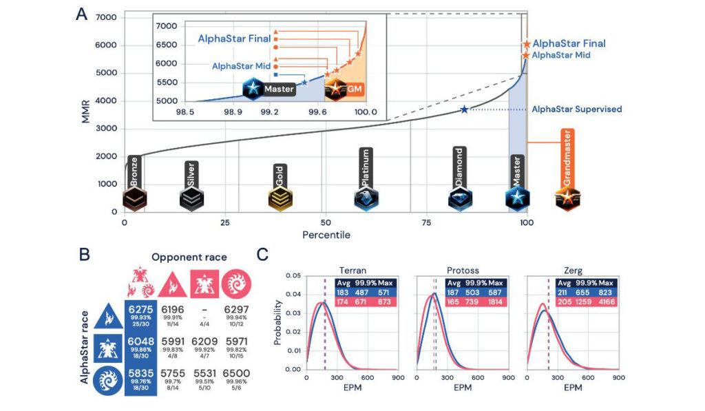 La courbe de progression d'AlphaStar sur StarCraft 2