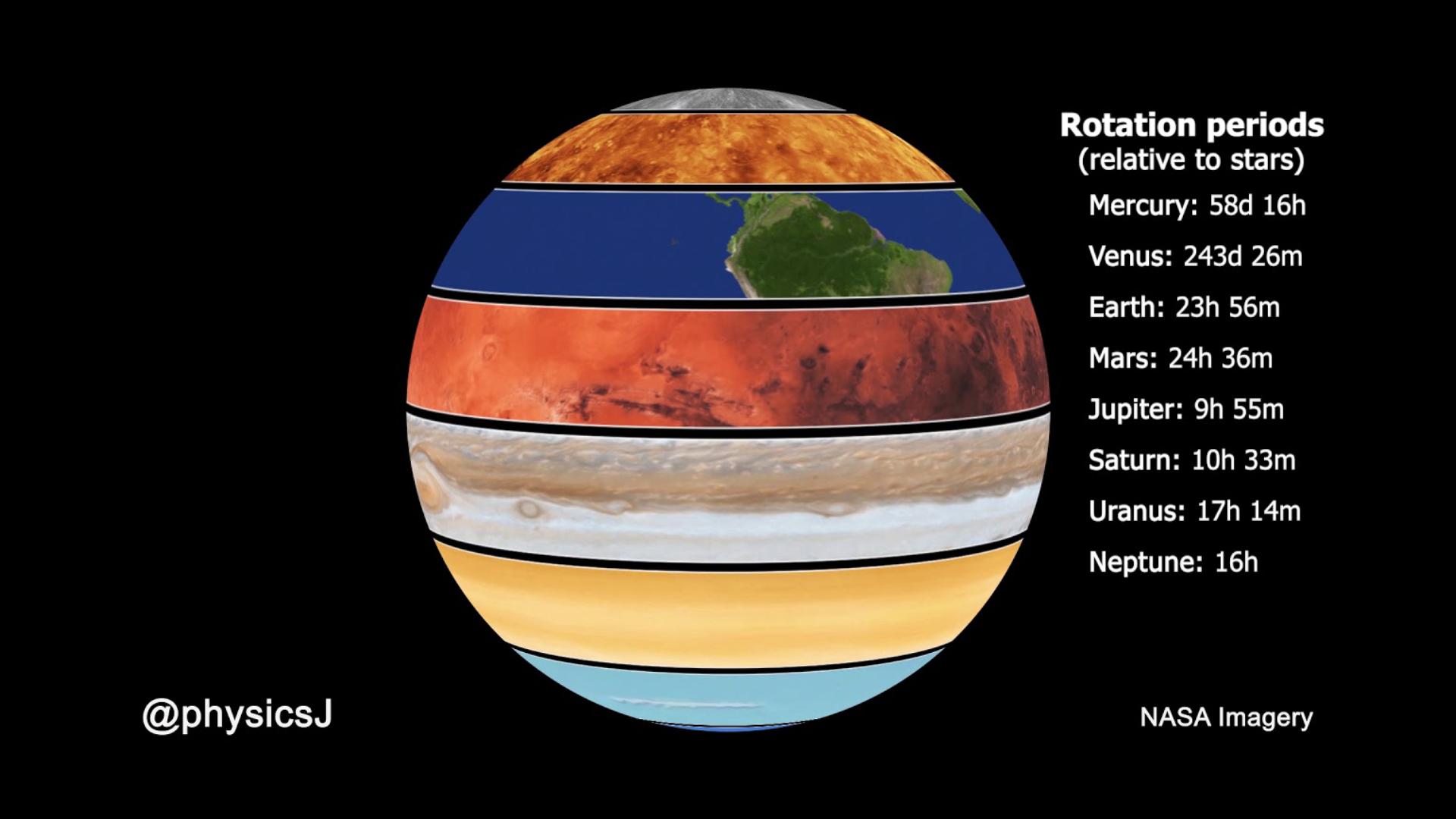 A Quelle Vitesse Les Planetes Tournent Elles Sur Elles Memes